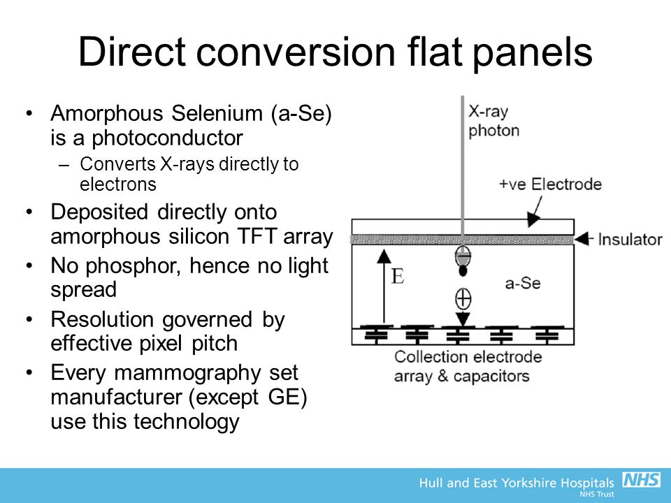Direct conversion flat panels