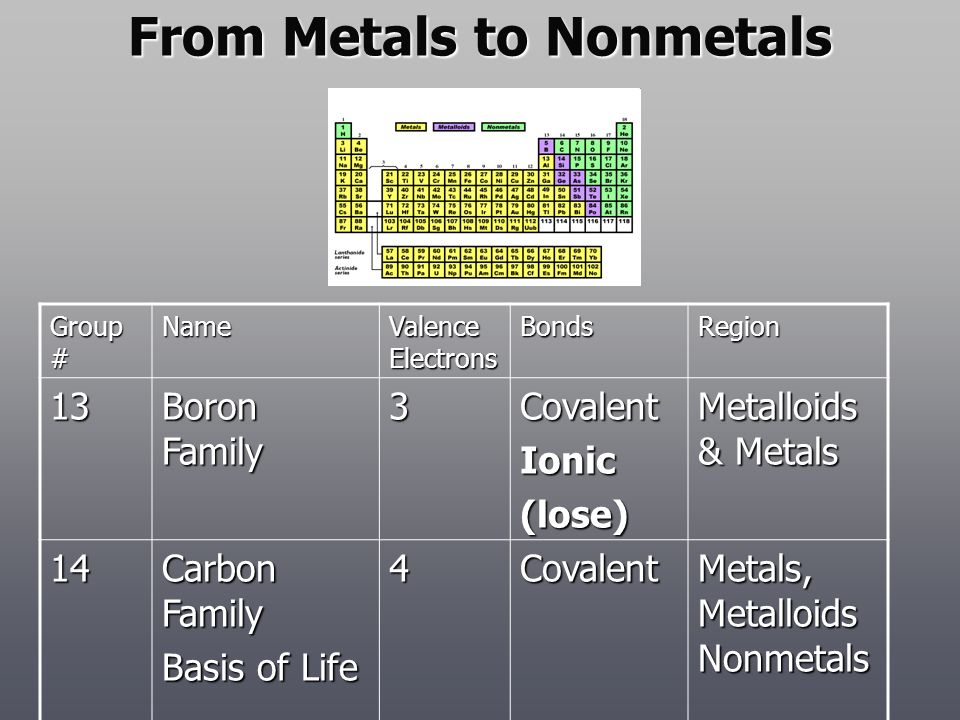 From Metals to Nonmetals