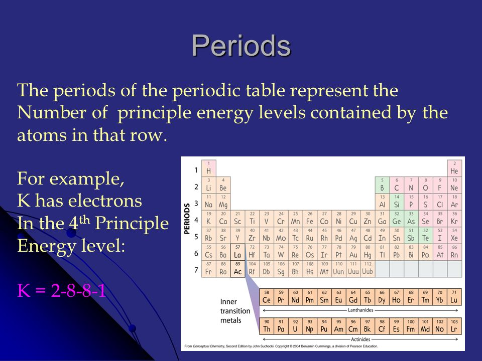 Organization of the periodic table ppt video online download periods the periods of the periodic table represent the urtaz Image collections