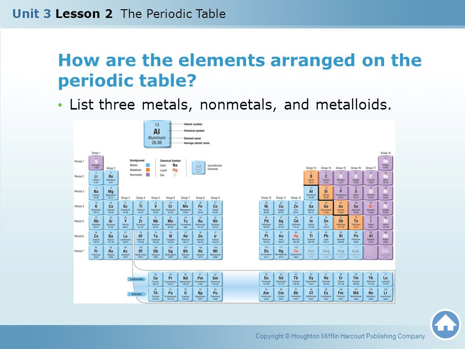 Unit 3 lesson 2 the periodic table ppt download for 11 20 elements on the periodic table