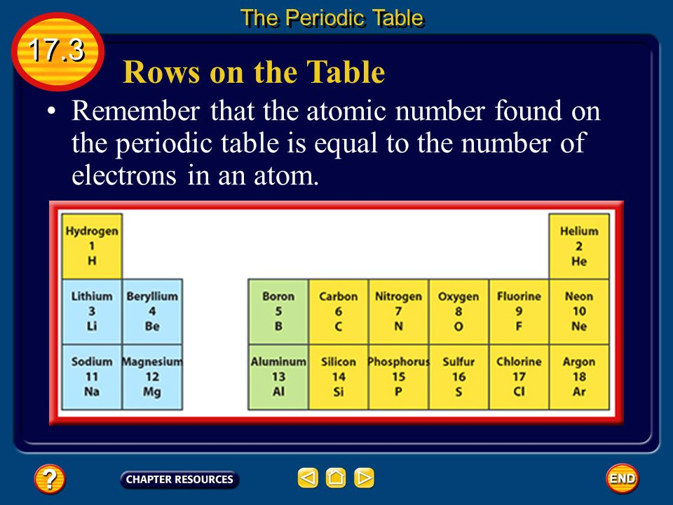 periodic table periodic table abbreviation for chlorine ppt video online download - Periodic Table Sodium Abbreviation