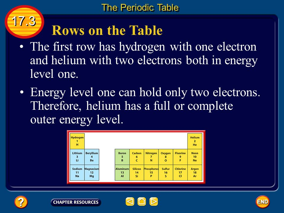 Periodic Table what row is hydrogen in on the periodic table : ppt video online download