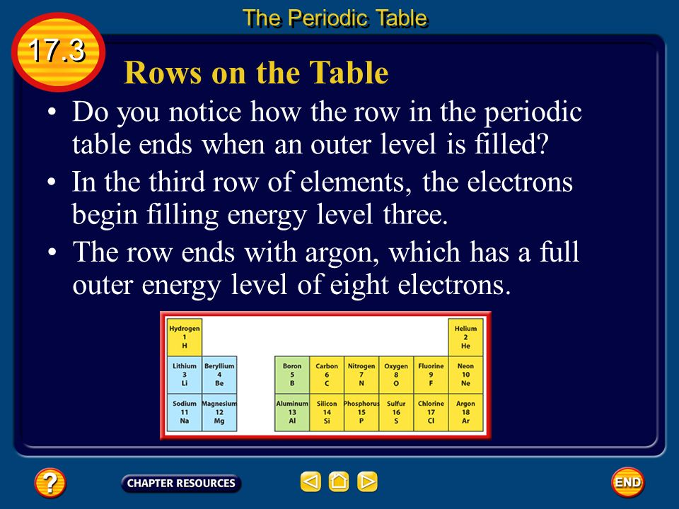 the periodic table 173 rows on the table do you notice how the row - Periodic Table Games Level 3