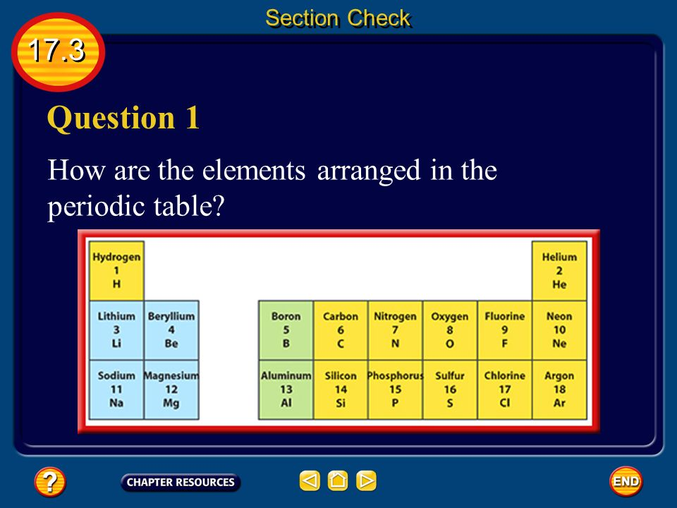 chemistry notes module 3 Chemistry syllabus  module 3 : chemistry of the elements  explanatory notes are provided to the right of some specific objectives these notes provide further.
