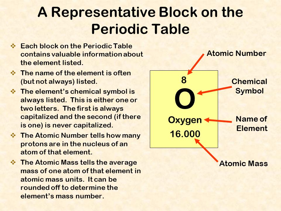The periodic table of the elements ppt download a representative block on the periodic table urtaz Gallery