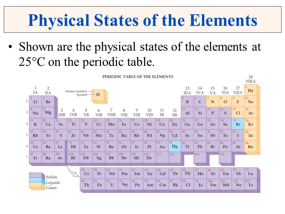 Christopher g hamaker illinois state university normal for 11 20 elements on the periodic table