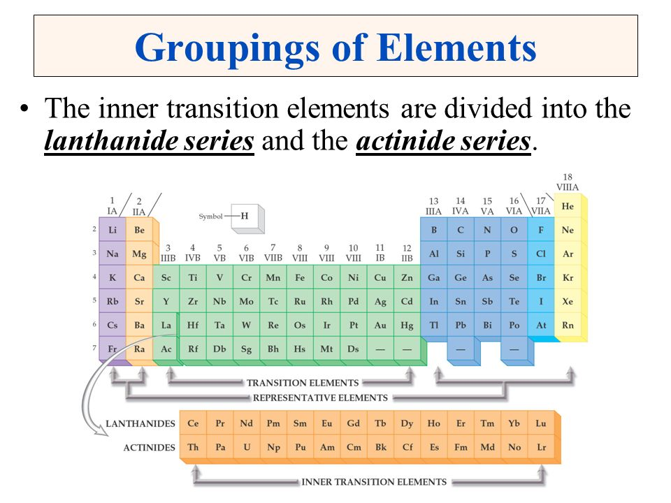 Periodic Table where are the lanthanides and actinides placed on the periodic table : Christopher G. Hamaker, Illinois State University, Normal IL - ppt ...