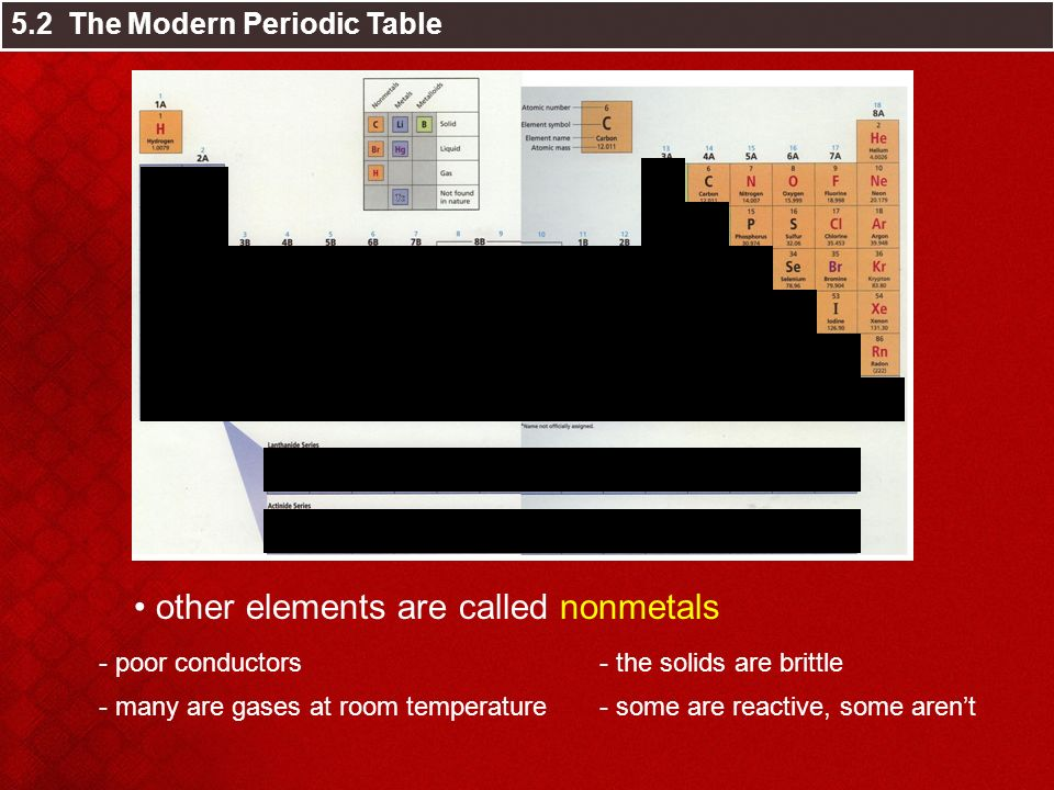Chapter 5 the periodic table ppt video online download other elements are called nonmetals urtaz Image collections