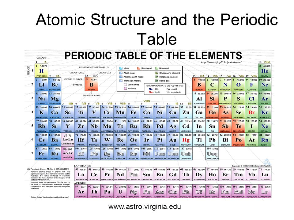 Atomic Structure And The Periodic Table Elcho Table