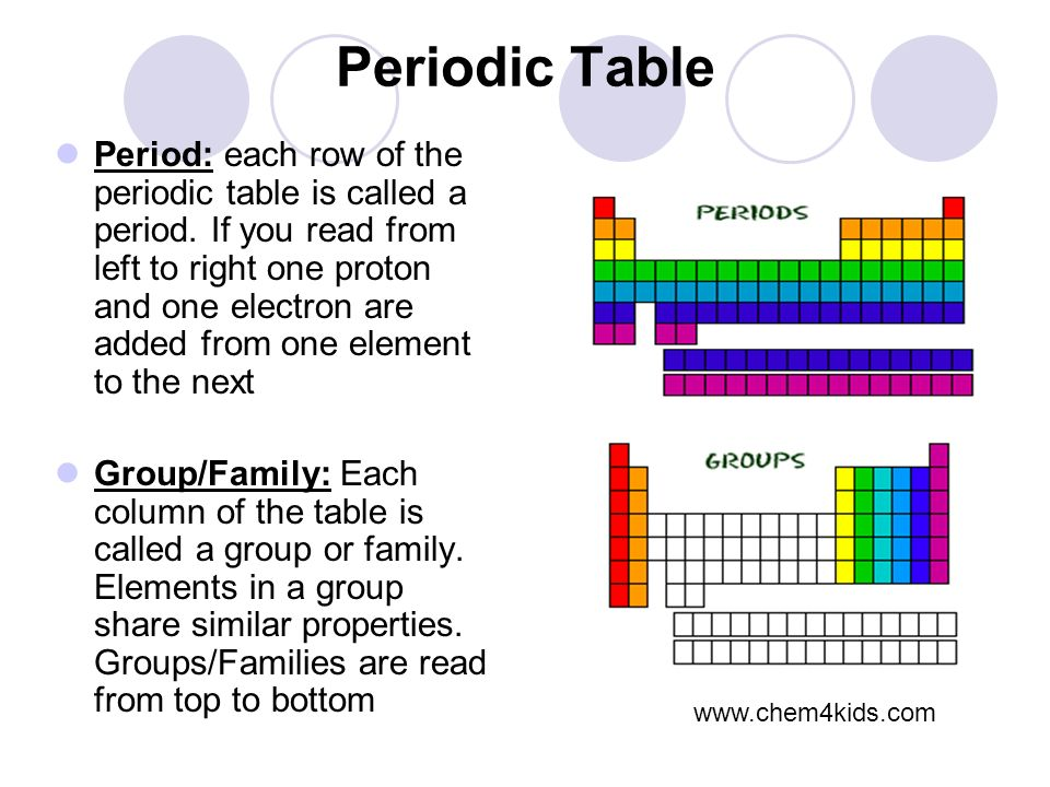 How how to read a periodic table groups and periods periodic atomic structure and the periodic table ppt video online download urtaz Choice Image