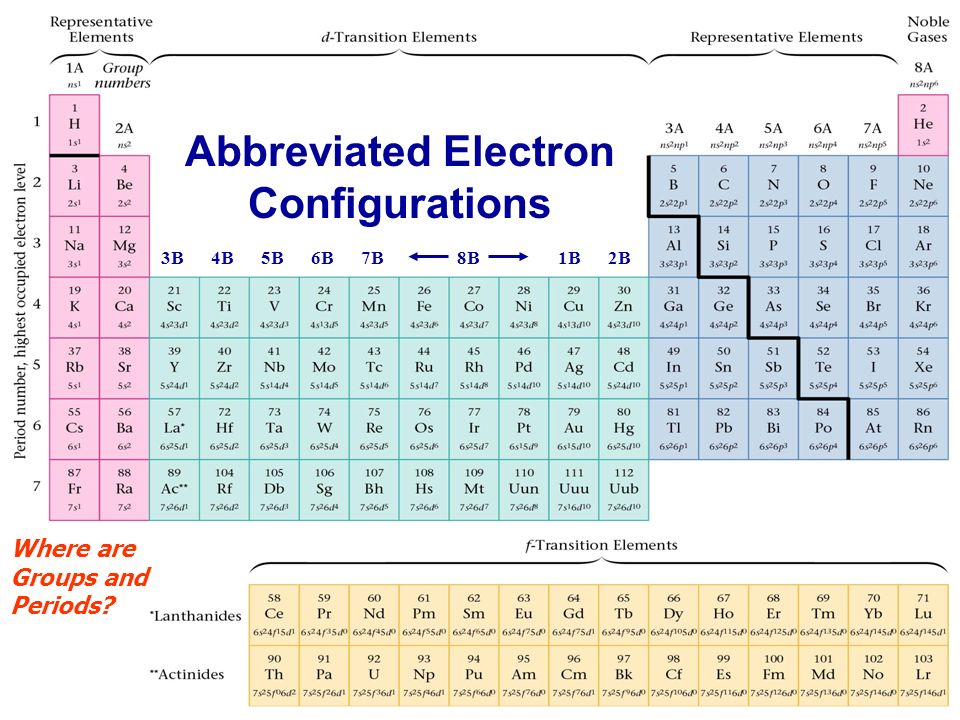 Periodic table ppt video online download 3 abbreviated electron configurations urtaz Image collections