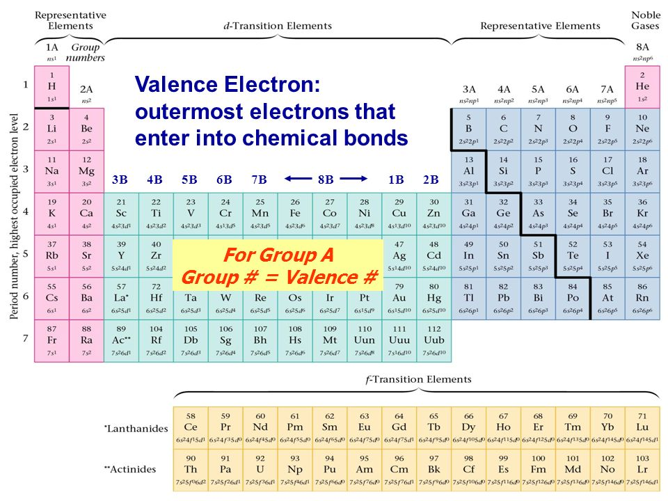 Valence Electron Outermost Electrons That Enter Into Chemical Bonds in addition Periodic Table as well Marie And Pierre Curie Isolated Radium And Polonium From Pitchblende as well S S further Interesting Facts Very Toxic Roughly Cents Flb In. on 20 elements periodic