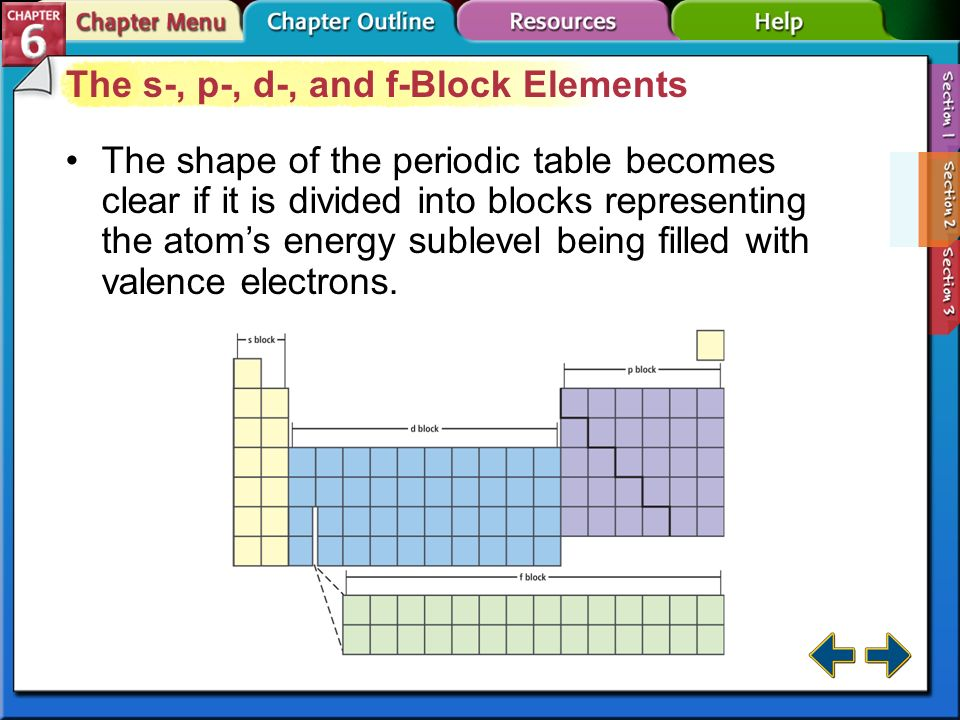 Periodic table d sublevel periodic table periodic table of periodic table d sublevel periodic table section 61 development of the modern periodic table urtaz Images