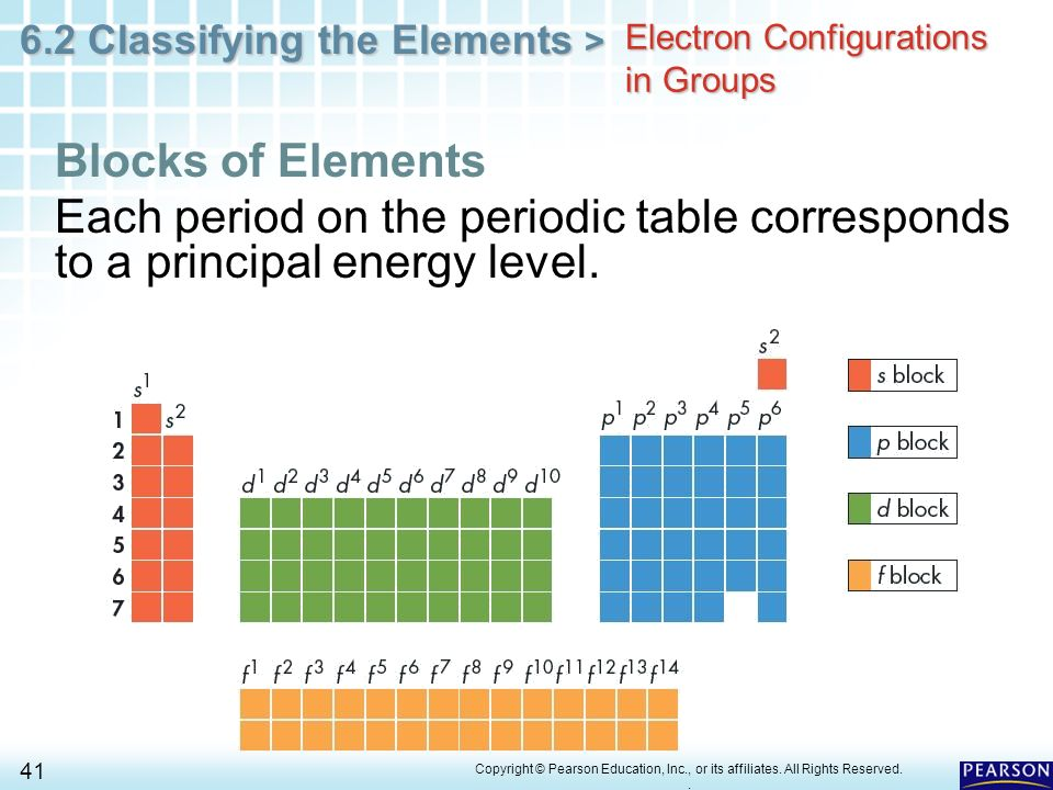 Chapter 6 the periodic table 62 classifying the elements ppt 41 electron configurations in groups urtaz Image collections