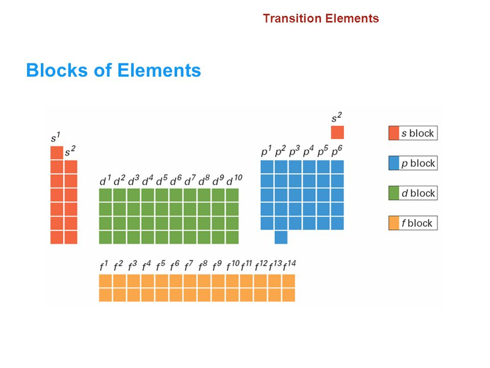 Blocks of Elements 6.2 Transition Elements
