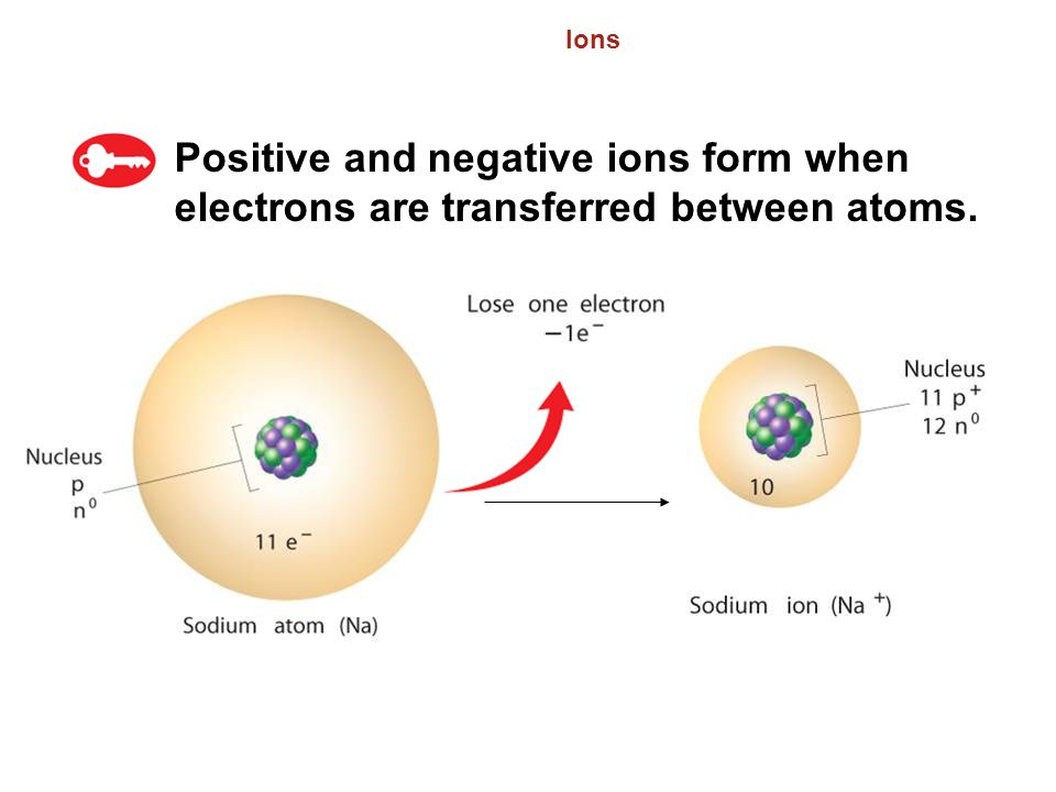 6.3 Ions. Positive and negative ions form when electrons are transferred between atoms.