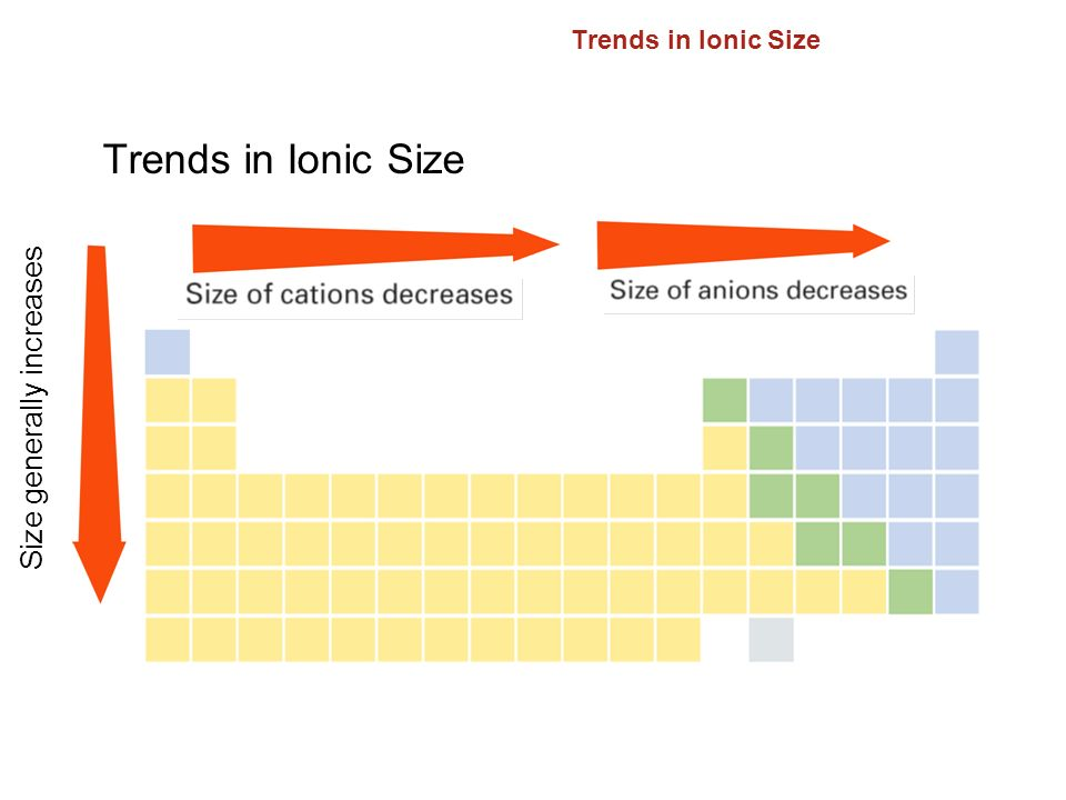 Trends in Ionic Size 6.3 Size generally increases Trends in Ionic Size