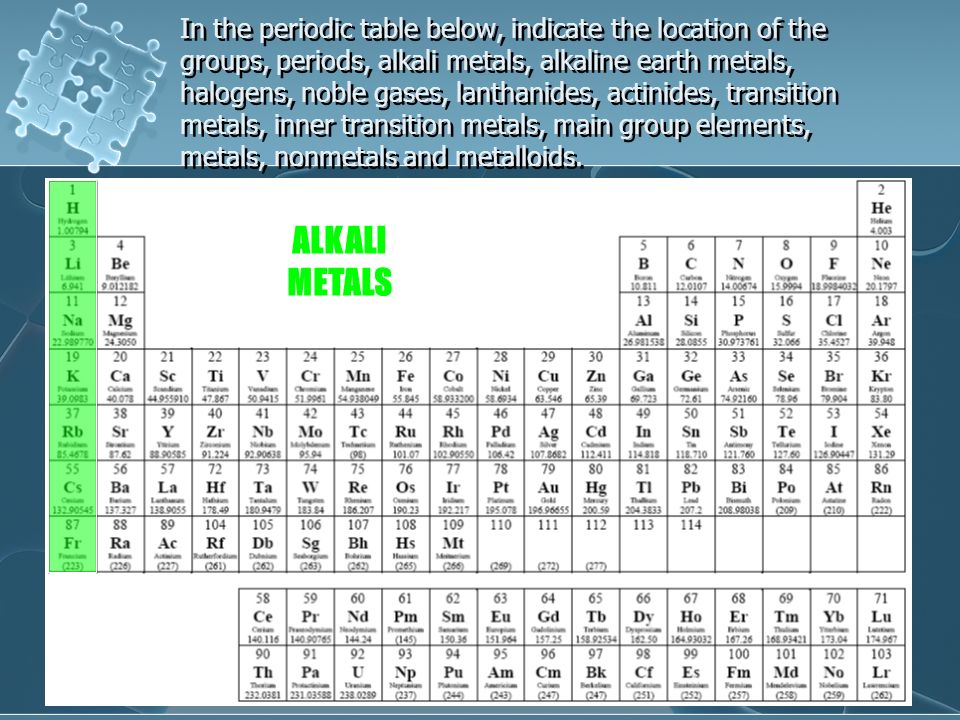 Exploring the periodic table ppt video online download in the periodic table below indicate the location of the groups periods alkali 14 alkaline earth metals urtaz Choice Image