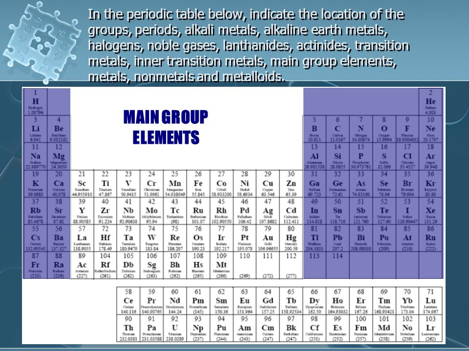 Exploring the periodic table ppt video online download in the periodic table below indicate the location of the groups periods alkali urtaz Images