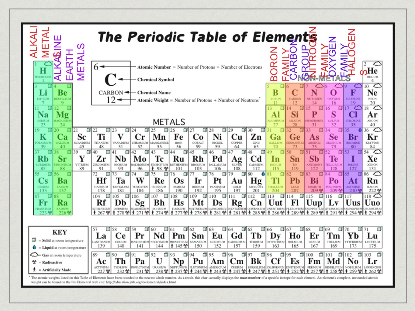 Where is oxygen on the periodic table choice image periodic periodic table oxygen group choice image periodic table images section 1 introduction to the periodic table gamestrikefo Images