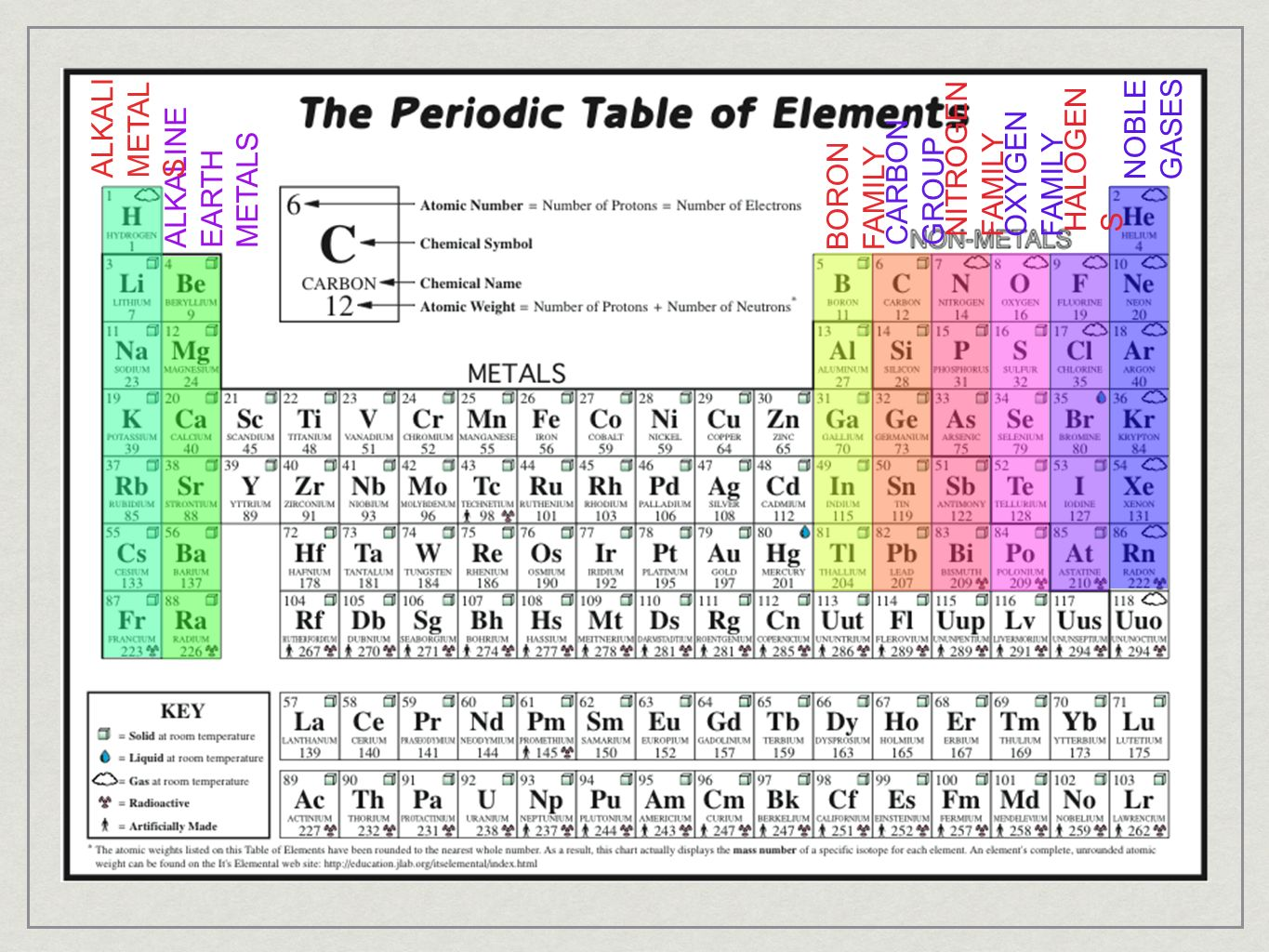 Section 1 introduction to the periodic table ppt video online noble gases alkali metals alkaline earth metals nitrogen family oxygen family gamestrikefo Gallery