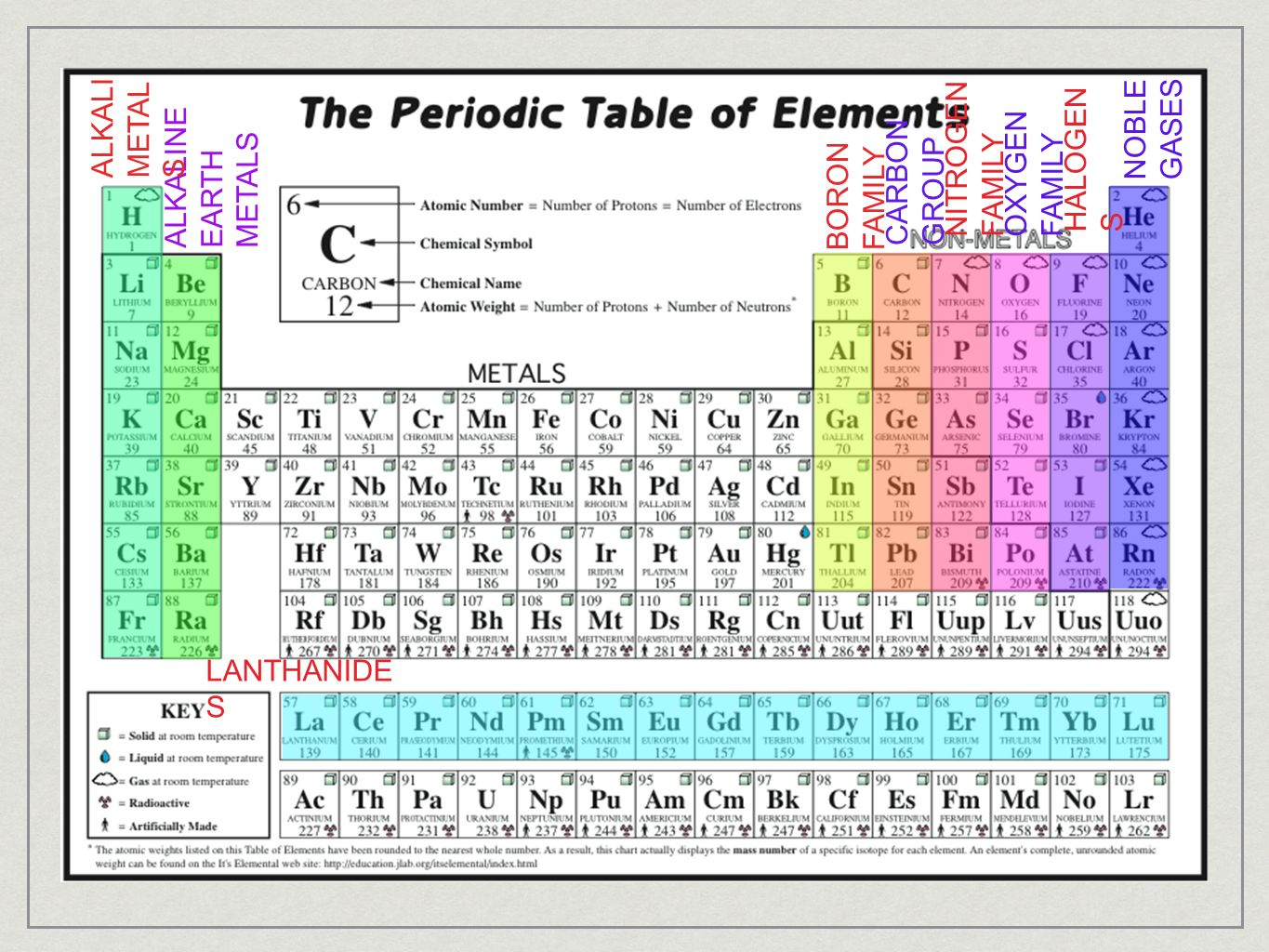 Section 1 introduction to the periodic table ppt video online 38 noble gamestrikefo Image collections