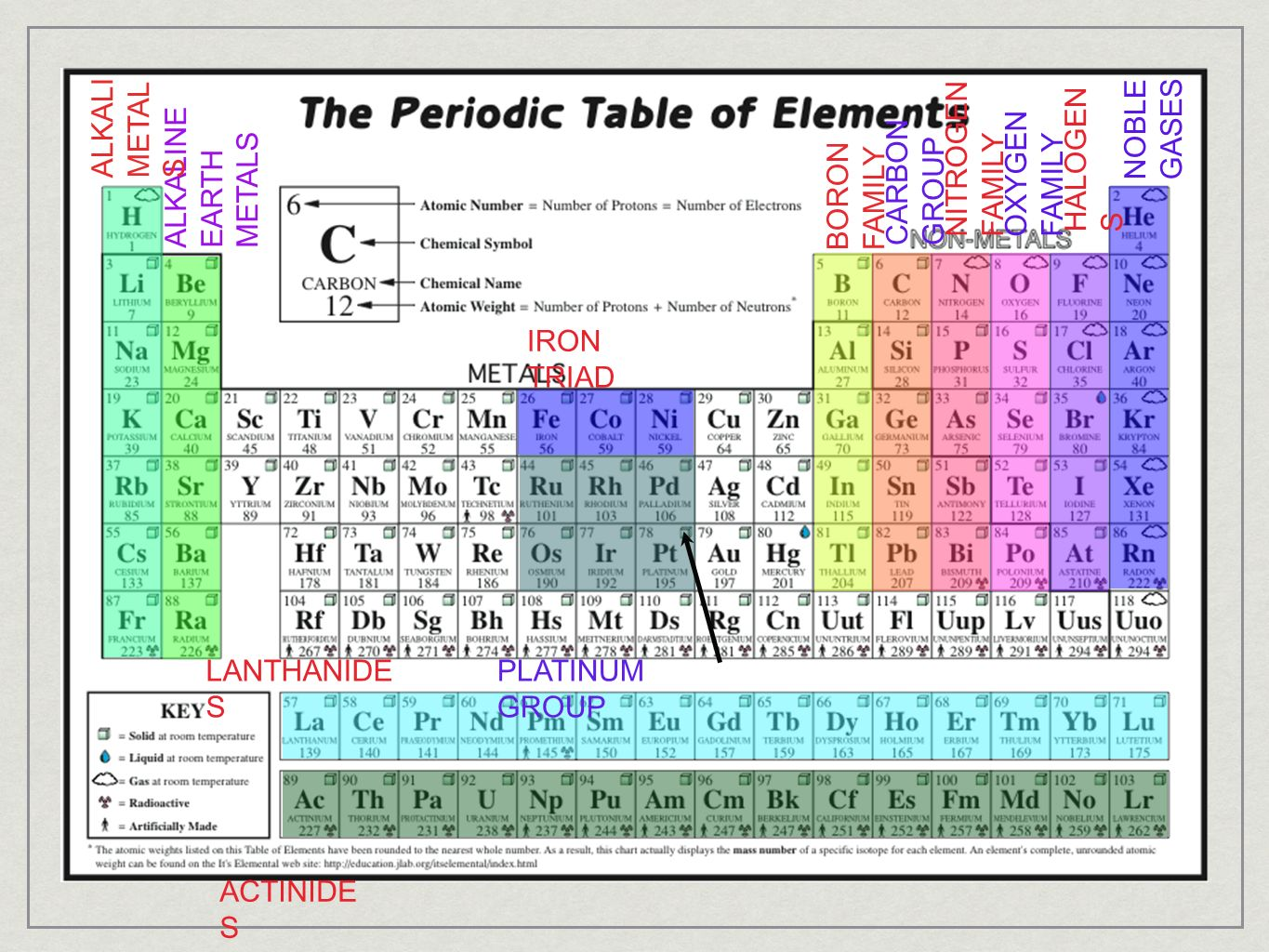 Section 1 introduction to the periodic table ppt video online 41 noble gamestrikefo Images