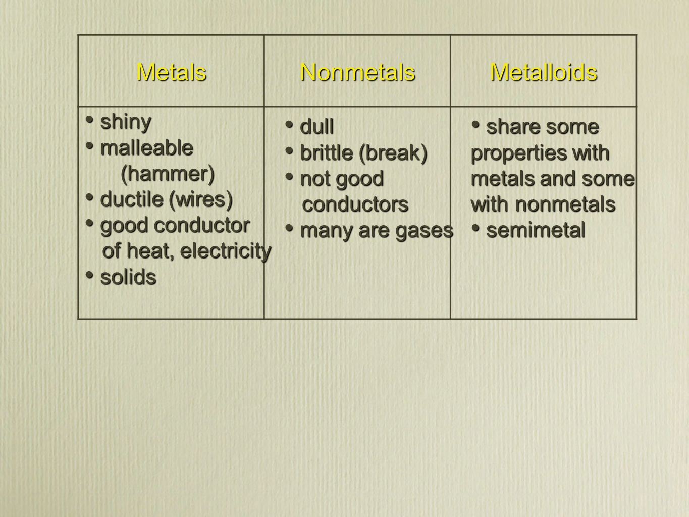 Section 1 introduction to the periodic table ppt video online 6 metals nonmetals metalloids gamestrikefo Images