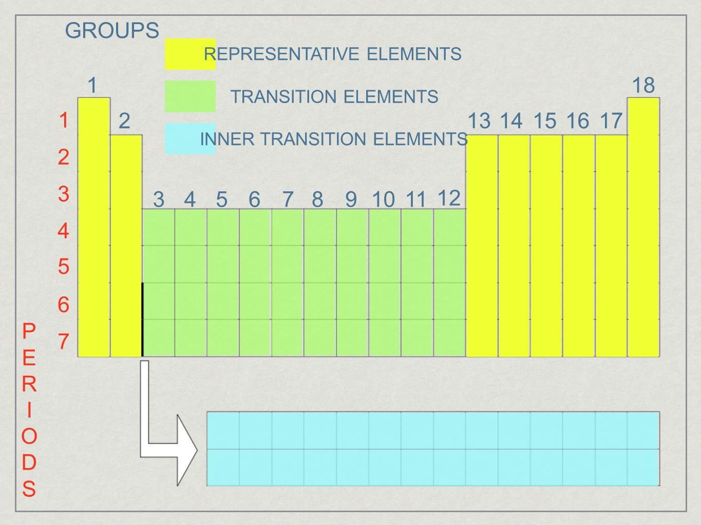 Section 1 introduction to the periodic table ppt video online groups representative elements 1 18 transition elements 1 2 13 gamestrikefo Image collections