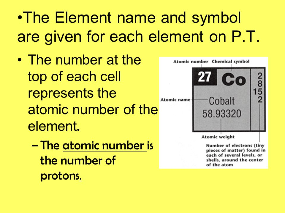 The modern periodic table ppt download the element name and symbol are given for each element on pt urtaz Images