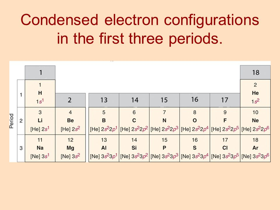 how to read electron configuration