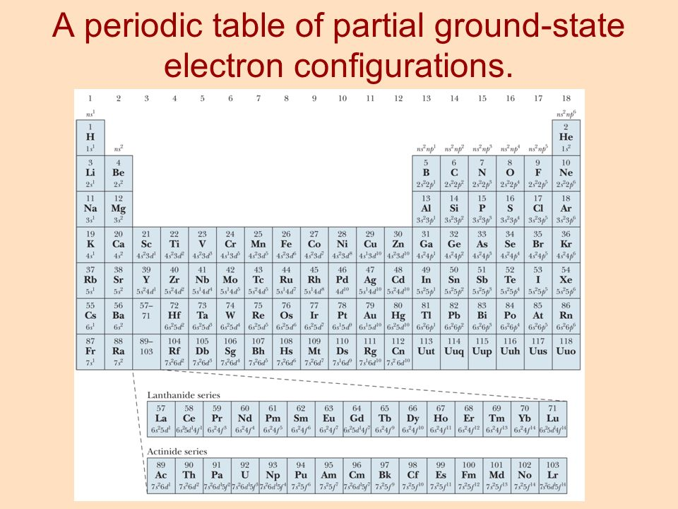 Chapter 8 electron configuration and chemical periodicity - Periodic table electron configuration ...