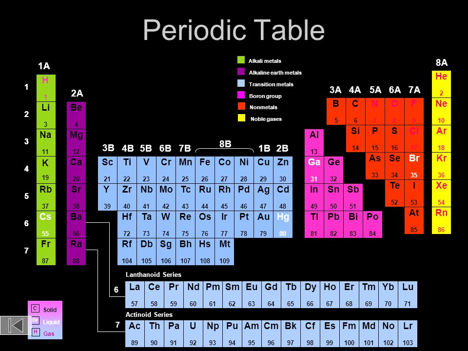 Periodic table of the elements ppt download for Ar 11 6 table 6 2