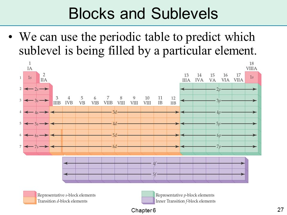 Periodic table periodic table sublevels labeled for Ptable worksheet