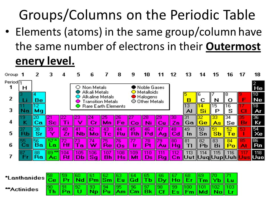 Cornell notes periodic table of the elements ppt video online groupscolumns on the periodic table urtaz