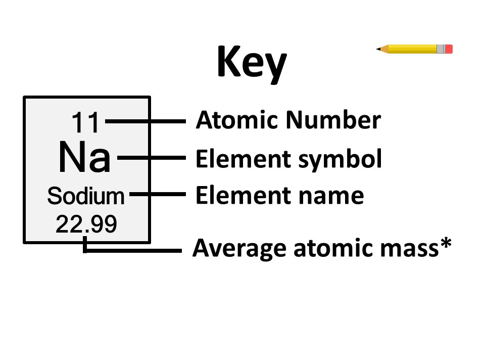 Periodic table periodic table of elements with atomic mass number periodic table periodic table of elements with atomic mass number and name the periodic table urtaz Choice Image
