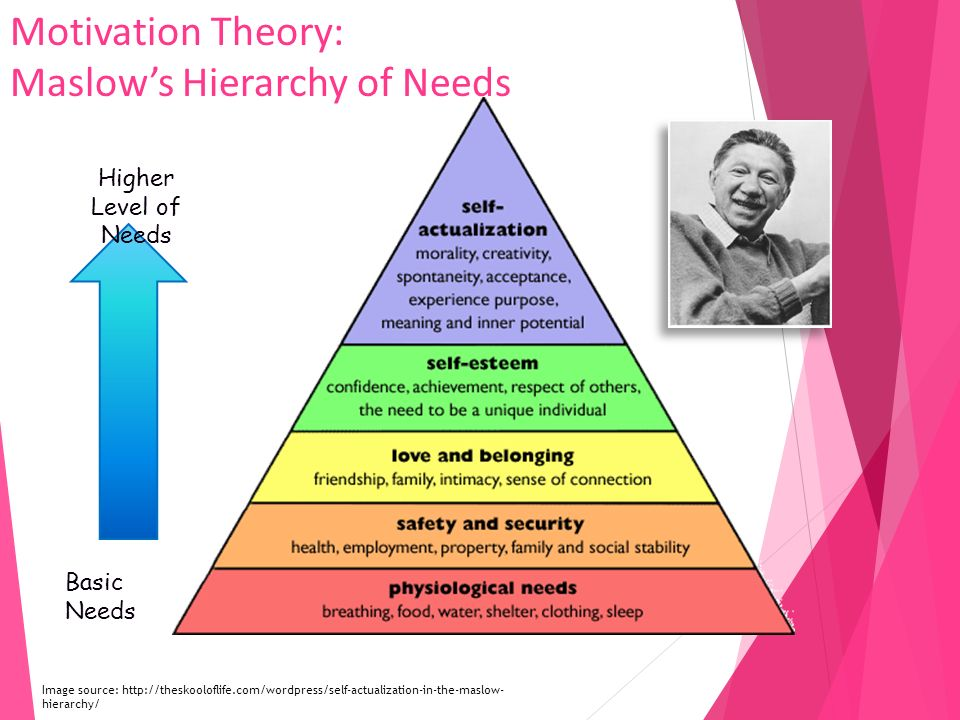 transitional leadership and expression of the motivational theory by maslow Taylor's monistic theory lthough taylor presented his theory of motivation before maslow, maslow's a hierarchy of needs helps explain taylor's idea taylor's theory suggests a simple one-to-one relationship between worker productivity and monetary reward.