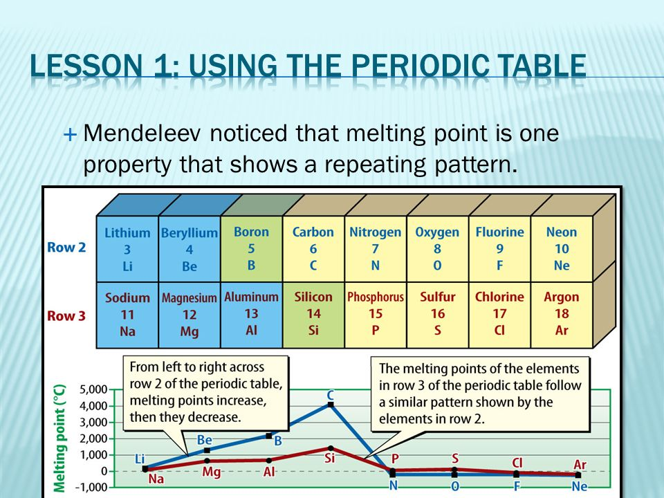 chapter 7 the periodic table ppt video online download - Periodic Table Definition