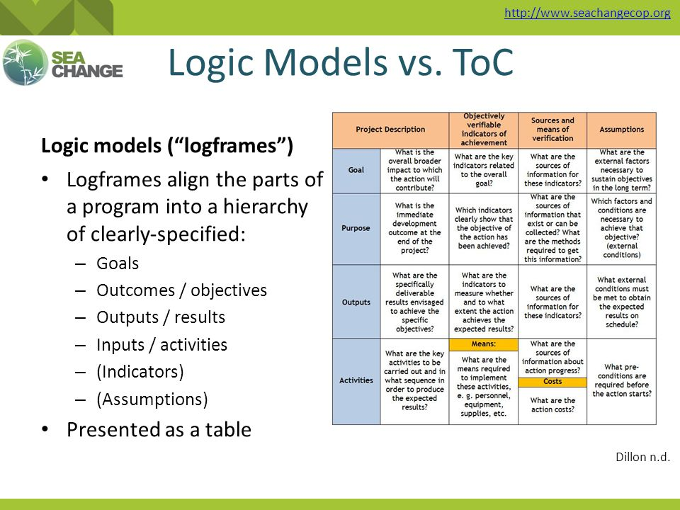 the theory of change approach