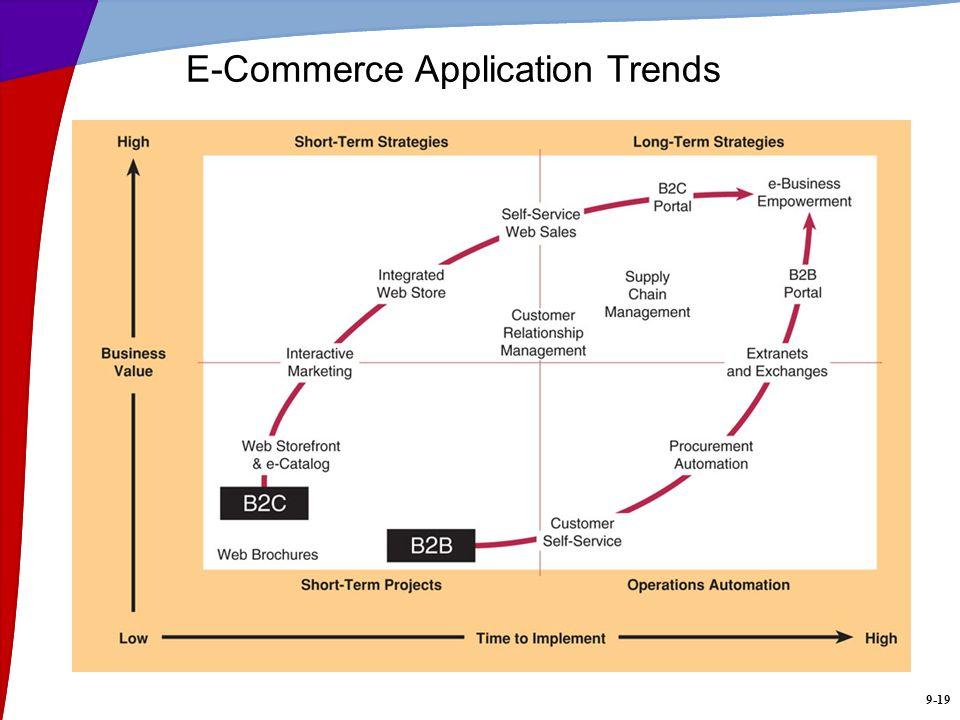 E-Commerce Application Trends