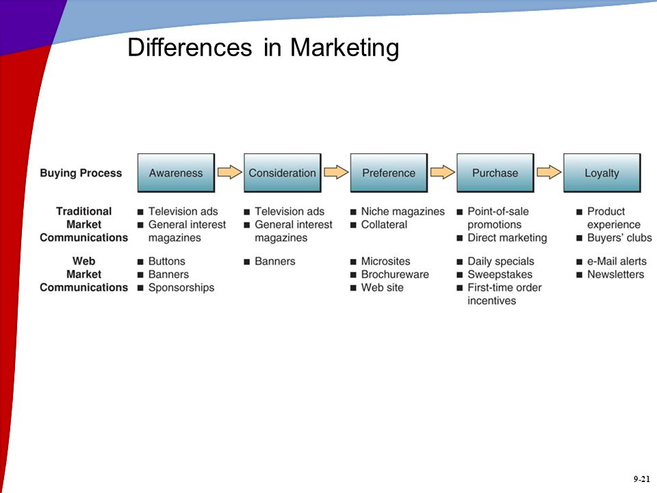 Differences in Marketing