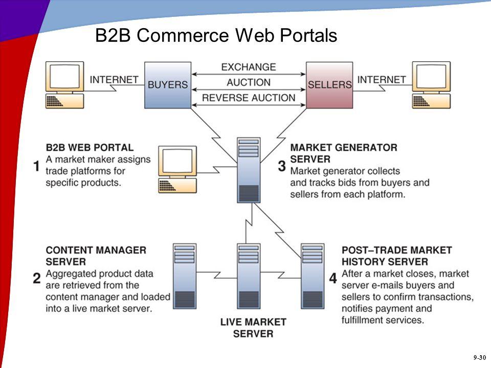 B2B Commerce Web Portals