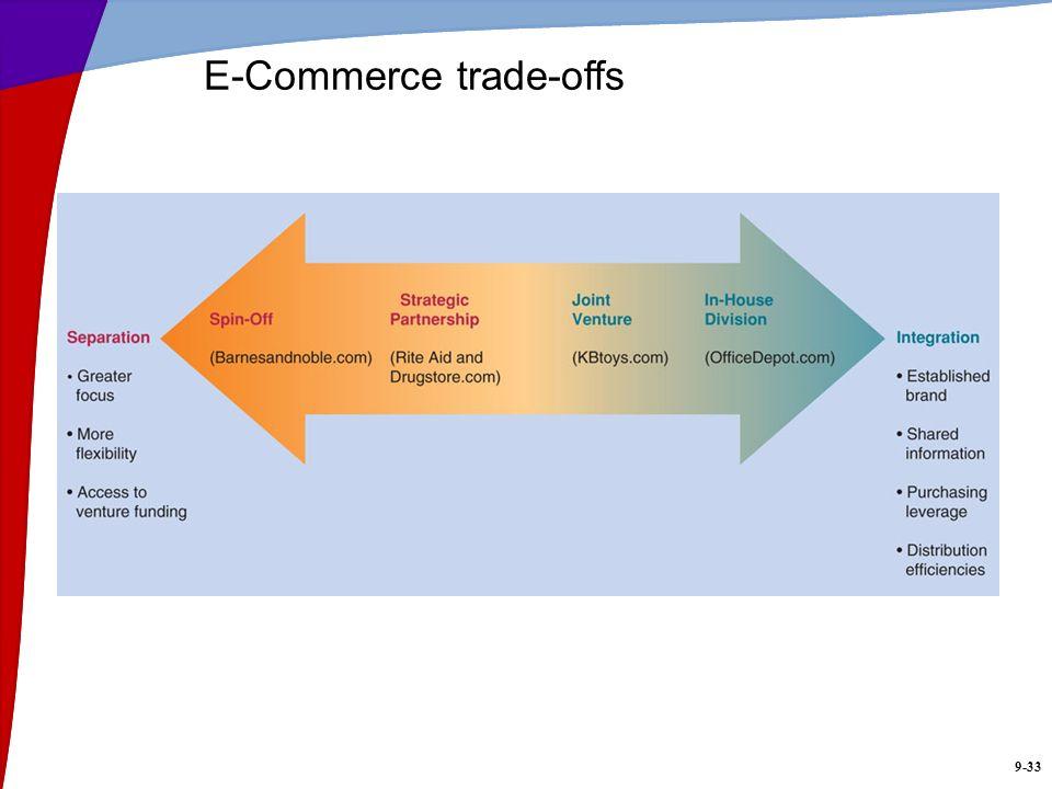 E-Commerce trade-offs