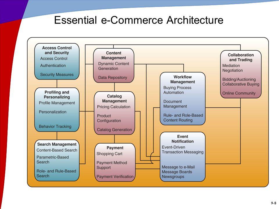 Essential e-Commerce Architecture