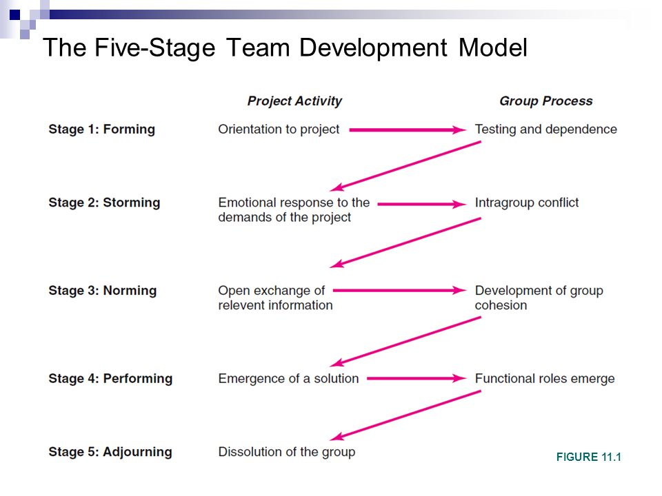 what are the differences between the five stage model of team development and the punctuated equilib Bruce tuckman's model helps you to help your new team become effective,  quickly, by  in this stage, most team members are positive and polite  people  may work in different ways for all sorts of reasons but, if differing working   identify the stage of team development that your team is at from the descriptions  above.