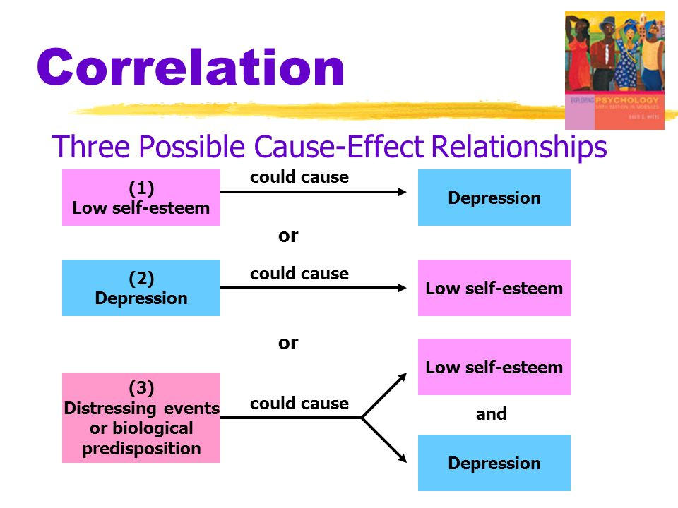 Correlation Three Possible Cause-Effect Relationships or or