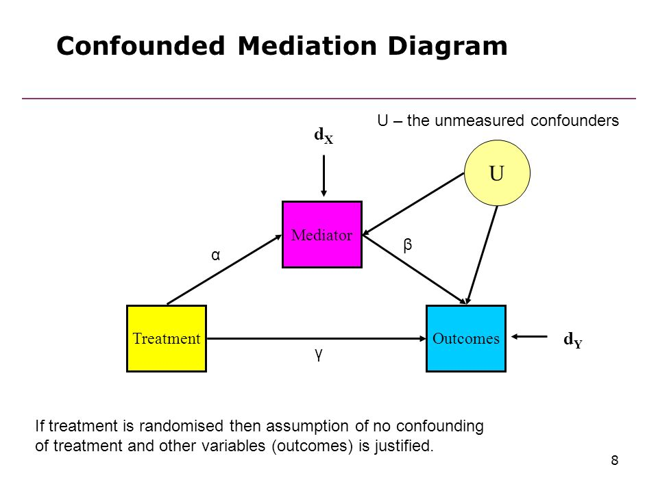methods of explanatory analysis for psychological ... confounding data diagram cat 5 wiring diagram for data #2