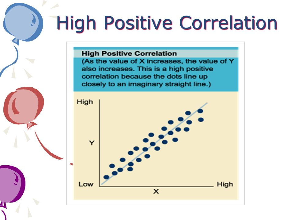 High Positive Correlation