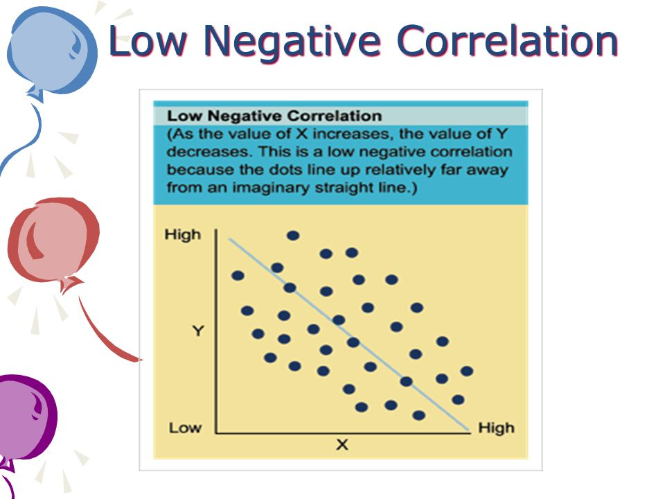Low Negative Correlation