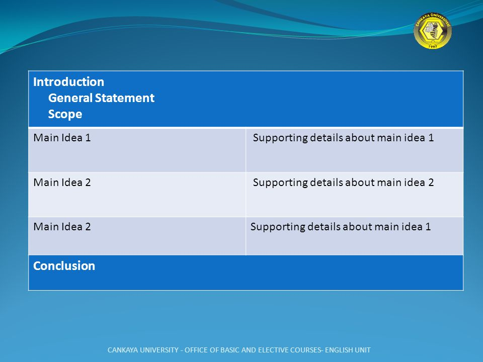 Introduction General Statement Scope Conclusion Main Idea 1